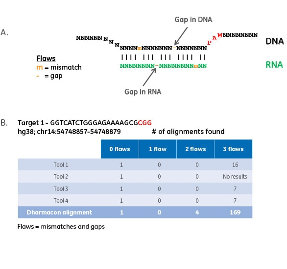 Better identification of off-target sites with the Dharmacon CRISPR specificity analysis tool