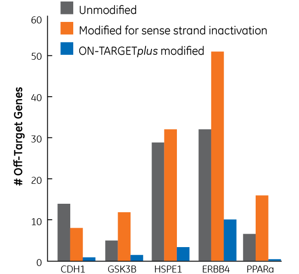 otp reduce off target effects figure lrg