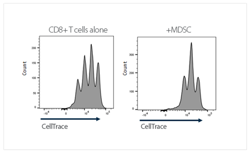 mdsc celltrace chart