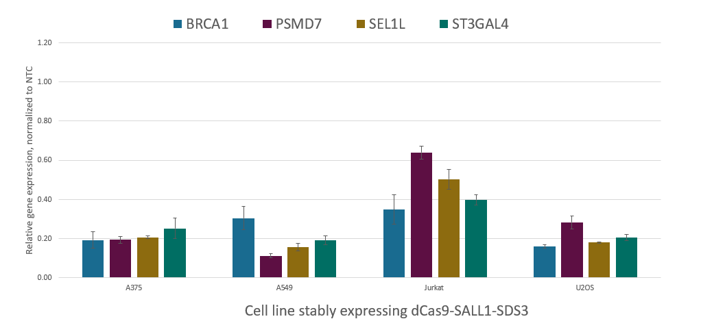Robust gene repression with dCas9-SALL1-SDS3 expressing cells and synthetic sgRNA