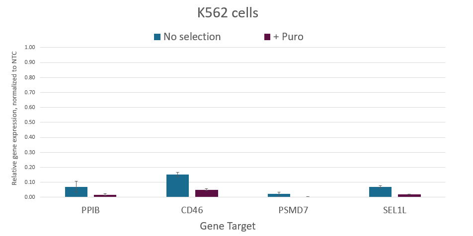dCas9-SALL1-SDS3 mRNA co-expressing PuroR allows for enrichment using puromycin selection